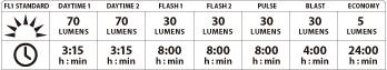 Micro Drive (Rear) Specs Chart