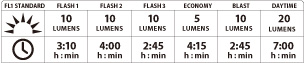 Zecto Drive (Rear) Specs Chart